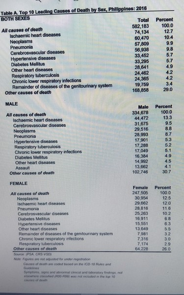 2016 Vital Statistic report. Notice that Year after year the total death statistics from ALL causes  are consistent.