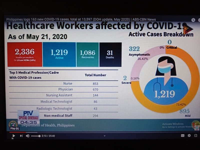 The Philippines Department Of Health Actually LIED regarding the  31 DEATHS of healthcare workers. More than half of the 31 deaths included healthcare workers that were NOT actually actively employed, NOT FRONTLINERS  and included RETIRED nurses and doctors.