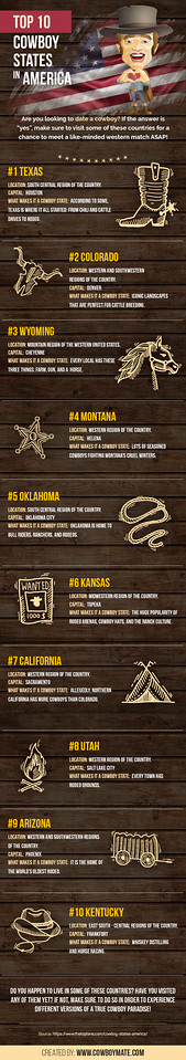 Top 10 Cowboy States in America