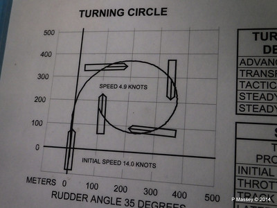 Turning Circle Diagram And Parts - Block And Schematic Diagrams •