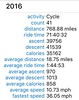 Stats as of August 6