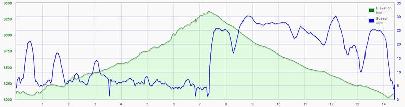 First Maroon Creek Climb in a Decade