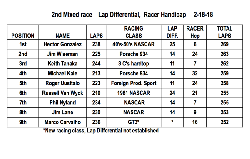 "2nd Mixed race, ""Racer Handicap"" results. Congrats again to Gonzo on his win with Jim Wiseman 2nd and Keith Tanaka 3rd."