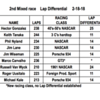 2nd Mixed race, Lap Differential results. Congrats to Hector Gonzalez on his win with Keith Tanaka 2nd and Phil Nyland 3rd.