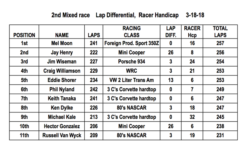 "Second Mixed race, Lap Differential and ""Racer Handicap"" results. Congrats to Mel Moon on his win with Jay Henry 2nd and Jim Wiseman 3rd."