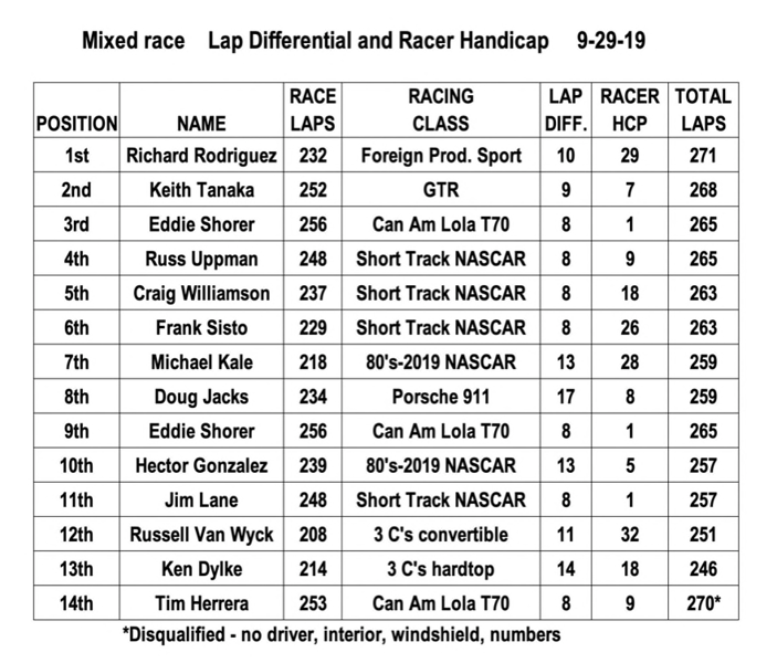 Mixed race, Lap Differential and Racer Handicap results.