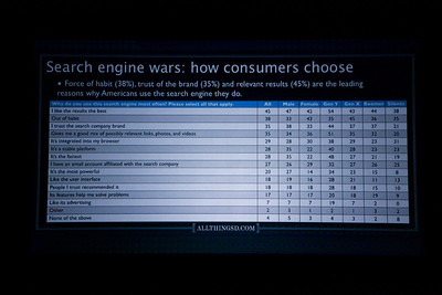Search engine wars -- D7 poll results.