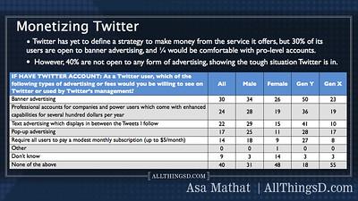 User attitudes towards monetizing Twitter.