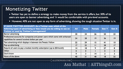 User attitudes towards monetizing Twitter.