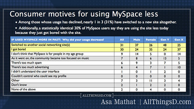 Reasons that consumers use MySpace less frequently.