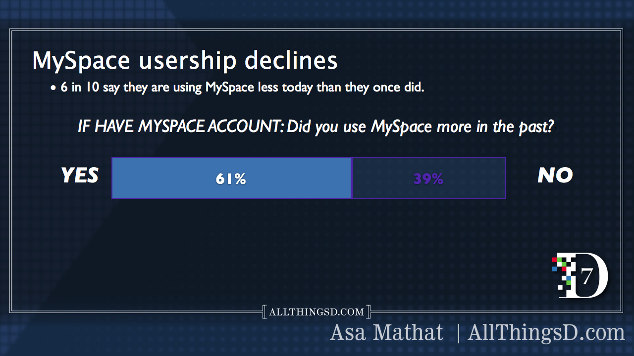 MySpace user behavior.