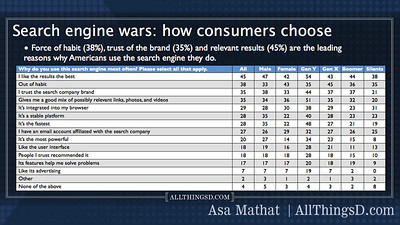 How consumers choose search engines.