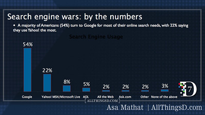 Search engine providers by market share.