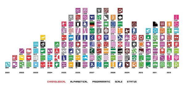 Website, BIG - Bjarke Ingels Group, Screenshot. Jedes Projekt wird über ein Icon präsentiert, die Projekte lassen sich nach Rubriken unterschiedlich sortieren.