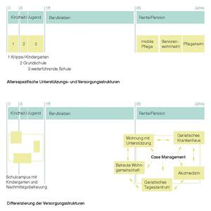 Altersspezifische Unterstützungs- und Versorgungsstrukturen und mögliche Differenzierungen© Christiane Feuerstein