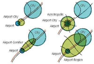 Übersicht der vier Modelle der Flughafenumfeldentwicklung: Airport City, Aerotropolis, Airport Corridor, Airport Region. © Johanna Schlaack