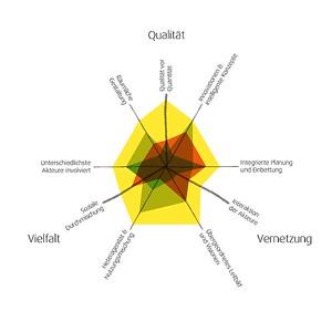 Prototypisches Netzdiagramm zur Bewertung von Vielfalt, Qualität und Vernetzung der Airea-Komponenten © Johanna Schlaack