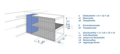ParametermodellAbbildung: © Johann Eisele, Benjamin Trautmann, Frank Lang / TU Darmstadt