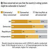 AP POLL ELECTION SECURITY