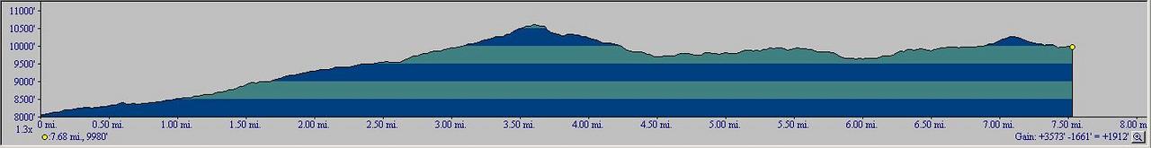 Big Margaret Lake Elevation Profile