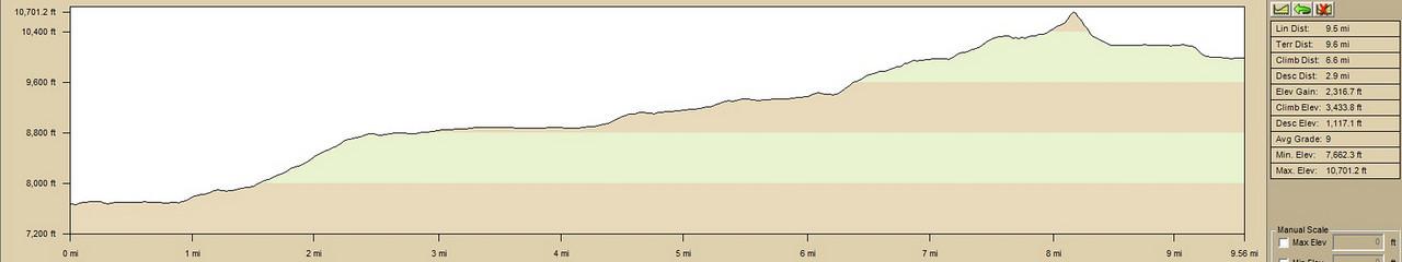 1-Way Elevation Profile