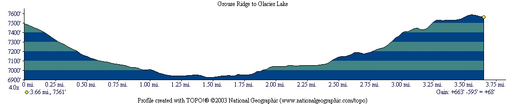 Grouse Ridge to Glacier Lake profile