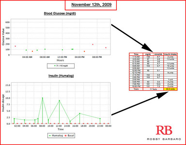 Diabetes Data (November 2009)