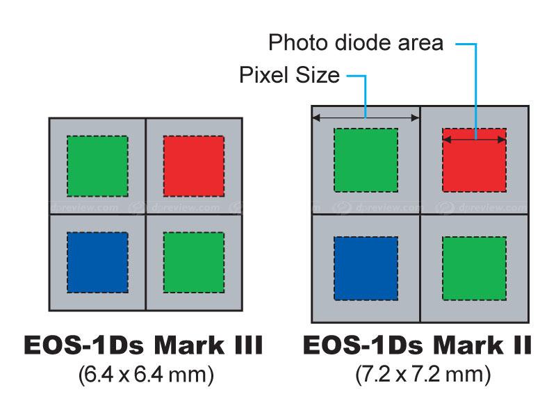 photodiodesize