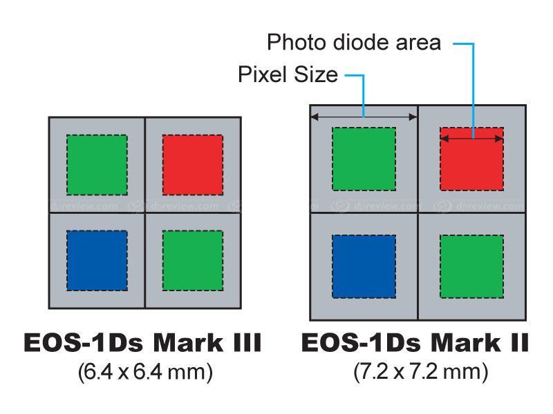 1Ds3 photo diode size
