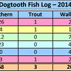 dogtooth fish log - 2014