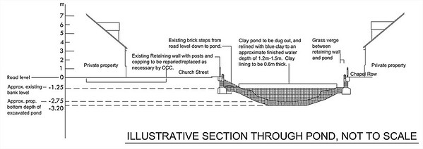 Illustrative section through proposed renovation works.