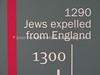 UK 1700