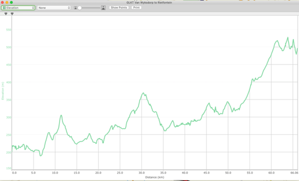 Route profile - Van Wyksdorp to Rietfontein, the easiest ride of the lot.
