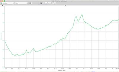 Route Profile - Rietfontein to Anysberg with the peaks of Little Swartberg Pass and Die Outol Pass clearly visible.
