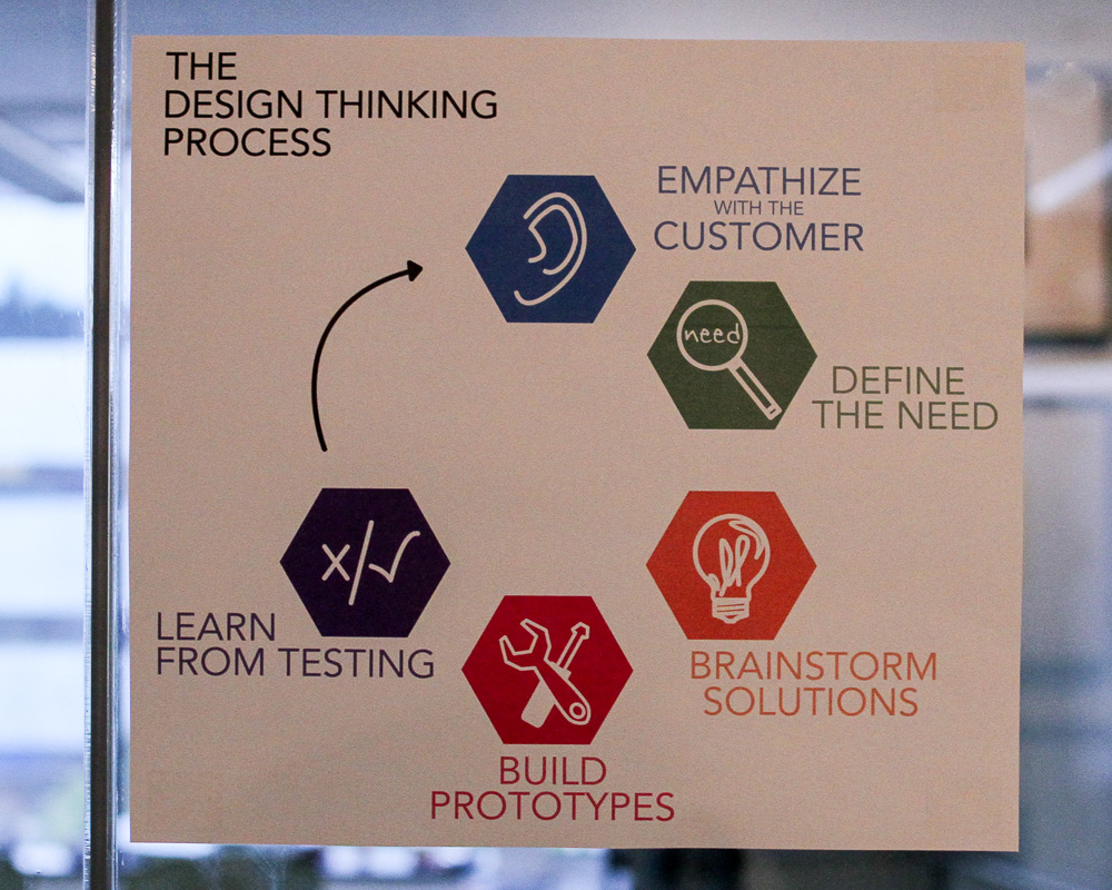 Fidelity's Usability lab, uses Design Thinking Process for new products. Sign outside testing room. #hfs170