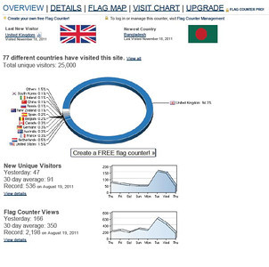 Flagcounter at 25000!  Just hit 77 countries....  20 August 2011