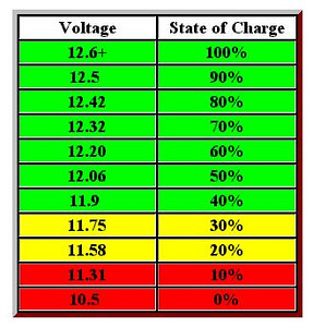Here is the Volt chart that you can save, print and keep with your battery