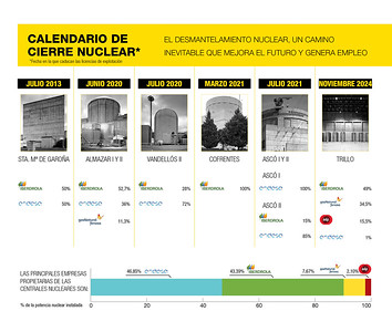 Infografías Informe desmantelamiento nuclear y empleo
