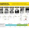 Calendario de cierre nuclear en España