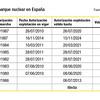 Características del parque nuclear español