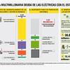 La multimillonaria deuda de las eléctricas con el Estado