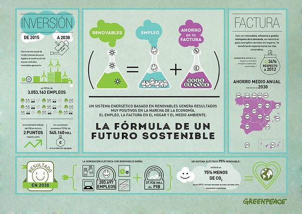 Infografía sobre la fórmula para un futuro sostenible
