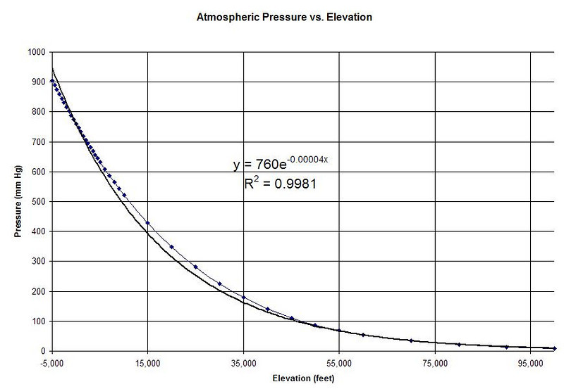 Atmospheric Pressure vs. Elevation:  y = (760 mm Hg) * exp(-0.00004x), where x is elevation in feet above mean sea level.  Error is less than 3% for -5,000 to 30,000 feet range.