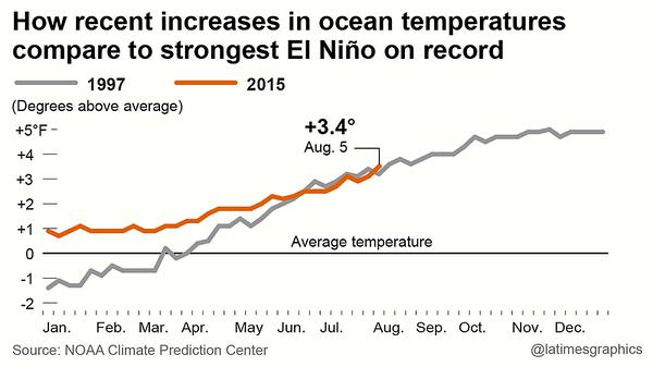 la-me-g-ln-el-nino-forecast-20150812.png