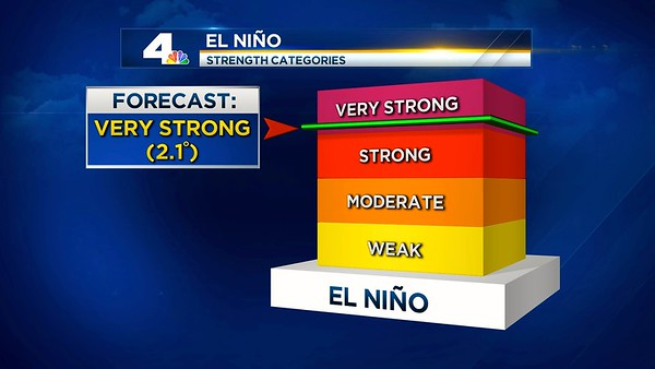 2015_el-nino-strength1.jpg