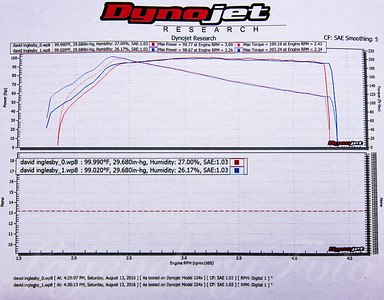 1992 Volkswagen Jetta Dyno Results at Cascade German G2G 2016