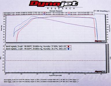 1992 Volkswagen Jetta Dyno Results at Cascade German G2G 2016