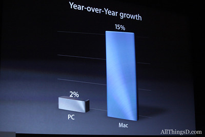 Cook passed the reins to Phil Schiller to talk about upgrades to the Mac computer line.