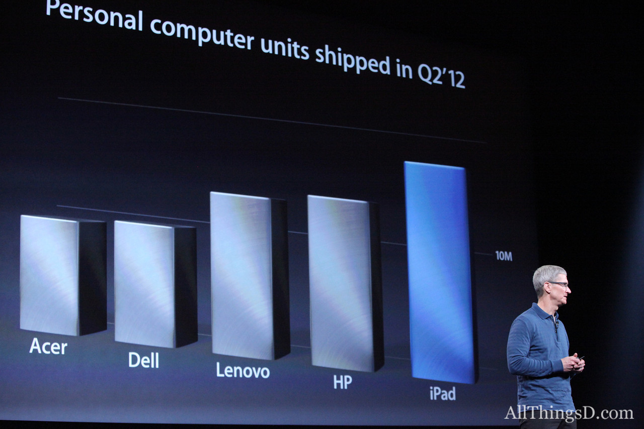 "CEO Tim Cook returned to talk iPad. He called the device's success ""Unprecedented for a new product in a new category."""