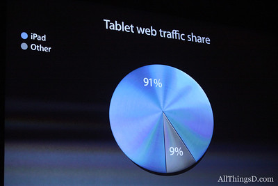 Cook also boasted of the iPad's share of web traffic sent from tablets.